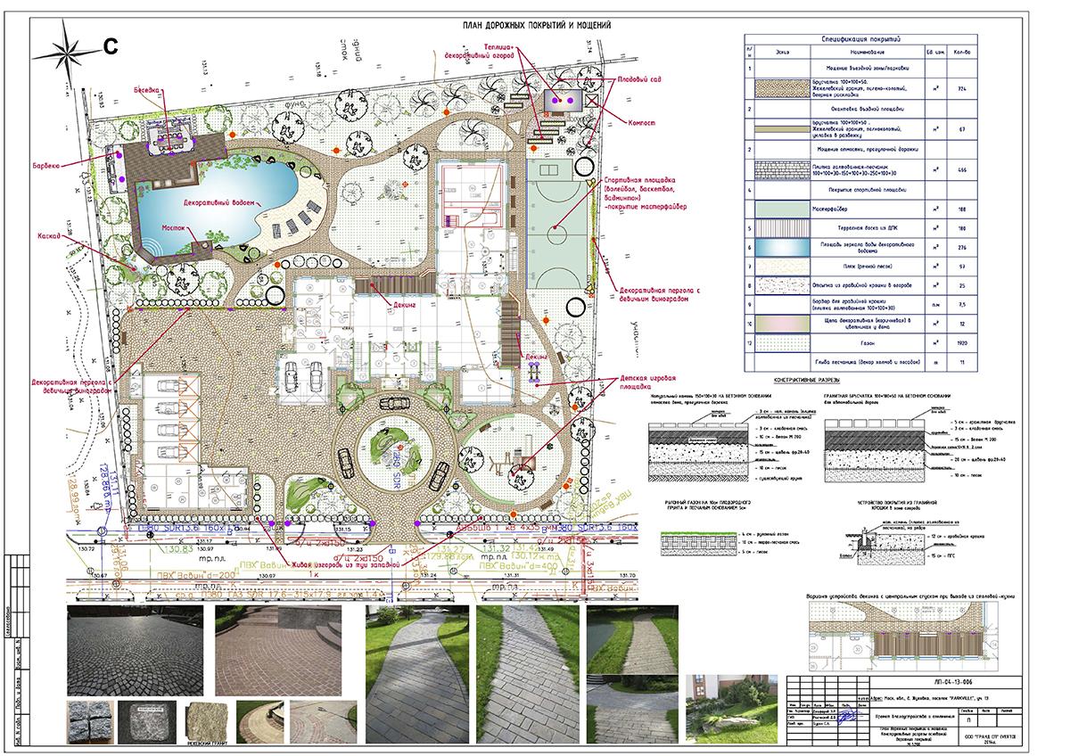 Поэтапный ландшафтный дизайн
